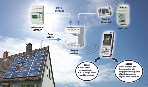kit-gestor-fotovoltaico-OB7F20TD